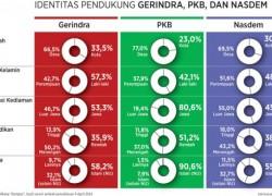 Melihat PKB, Gerindra, dan Nasdem